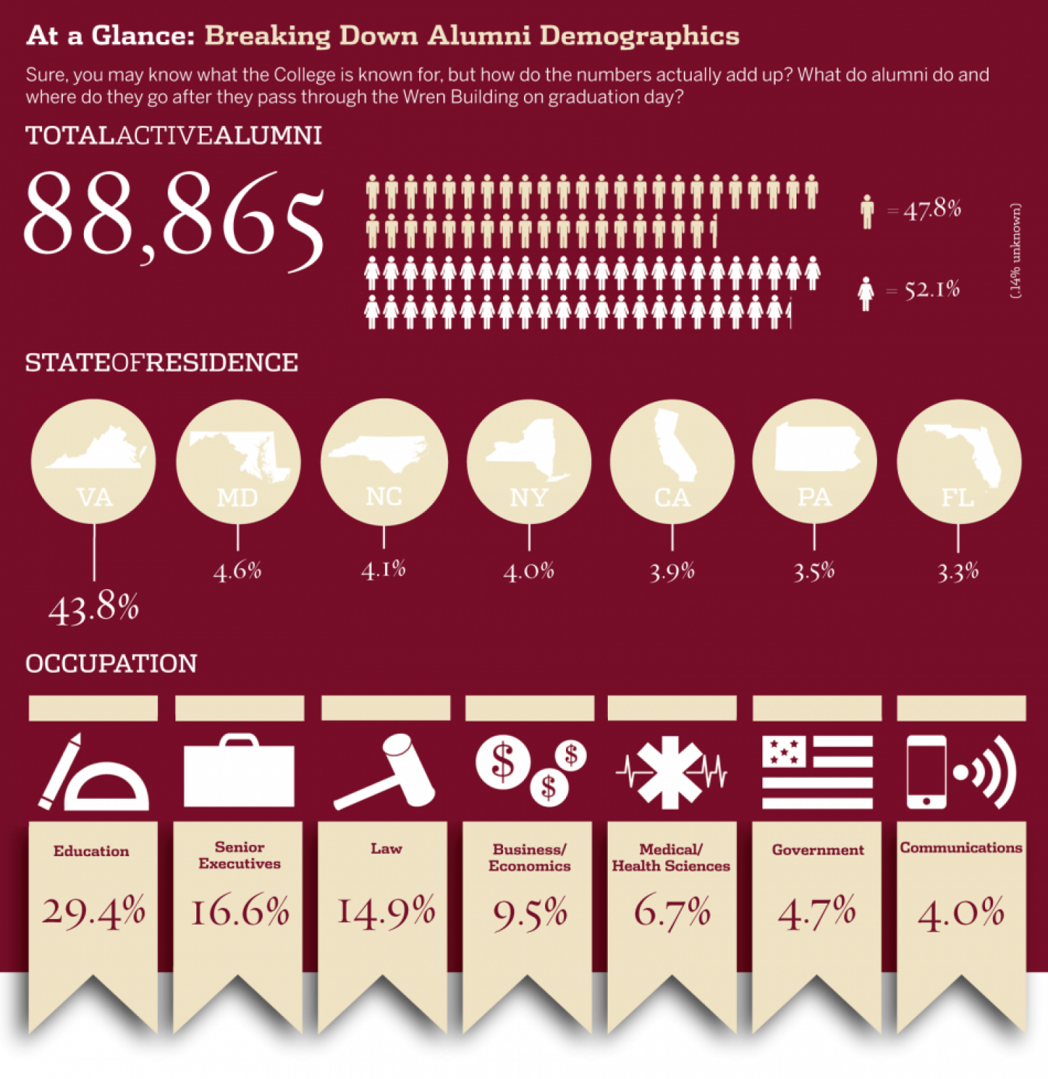 Breaking Down Alumni Demographics Infographic
