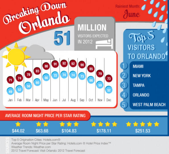 Breaking Down Orlando Travel Infographic