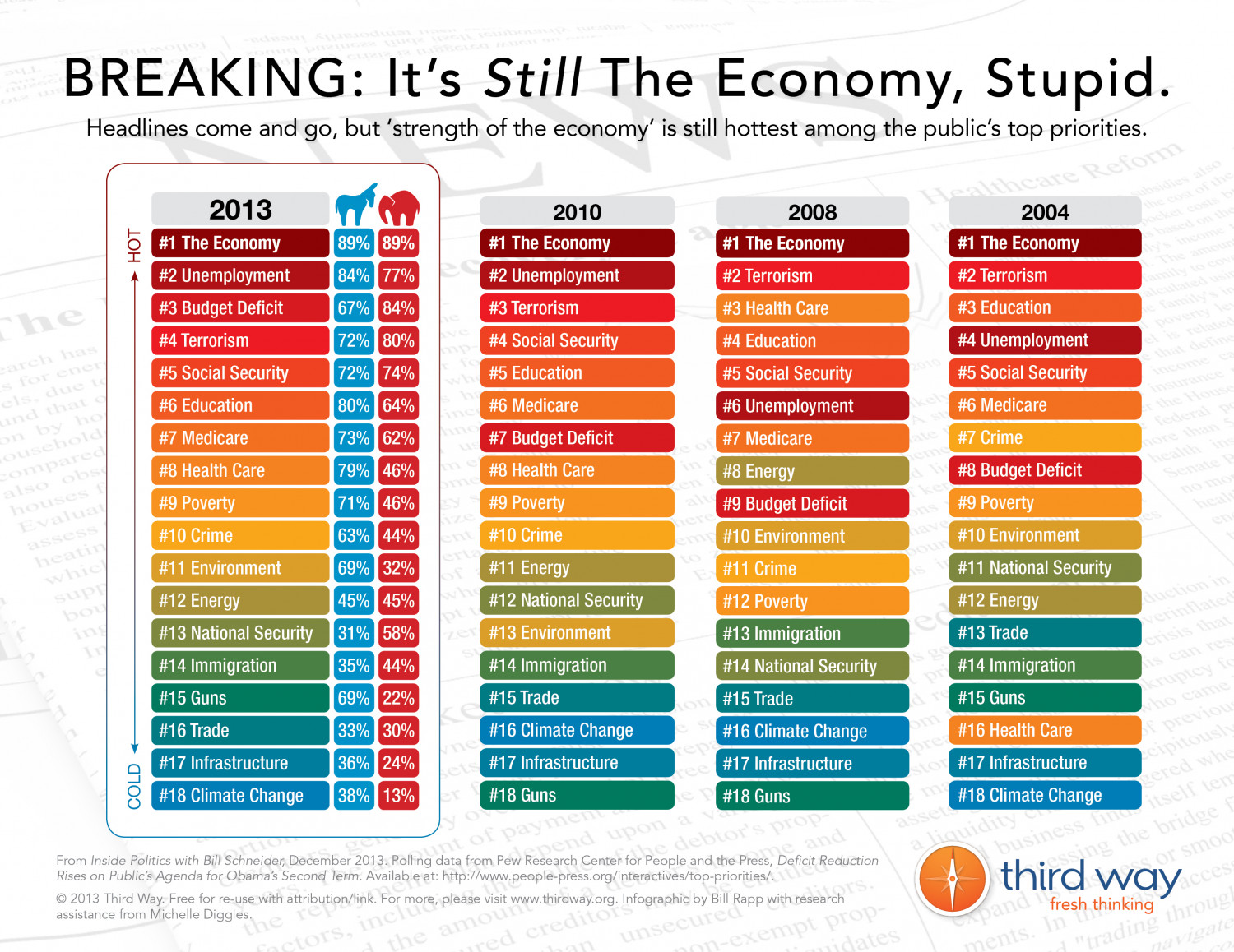 BREAKING: It's Still the Economy, Stupid. Infographic