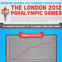 Breaking Records and Changing Perspectives: TheLondon 2012 Paralympic Games Infographic