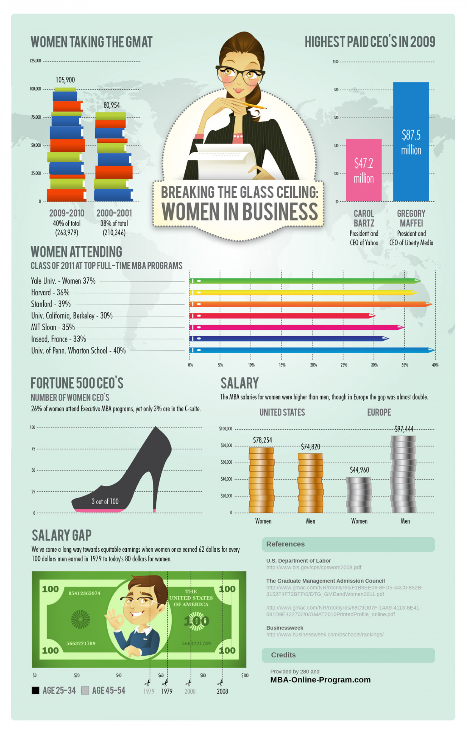 Breaking The Glass Ceiling: Women In Business Infographic