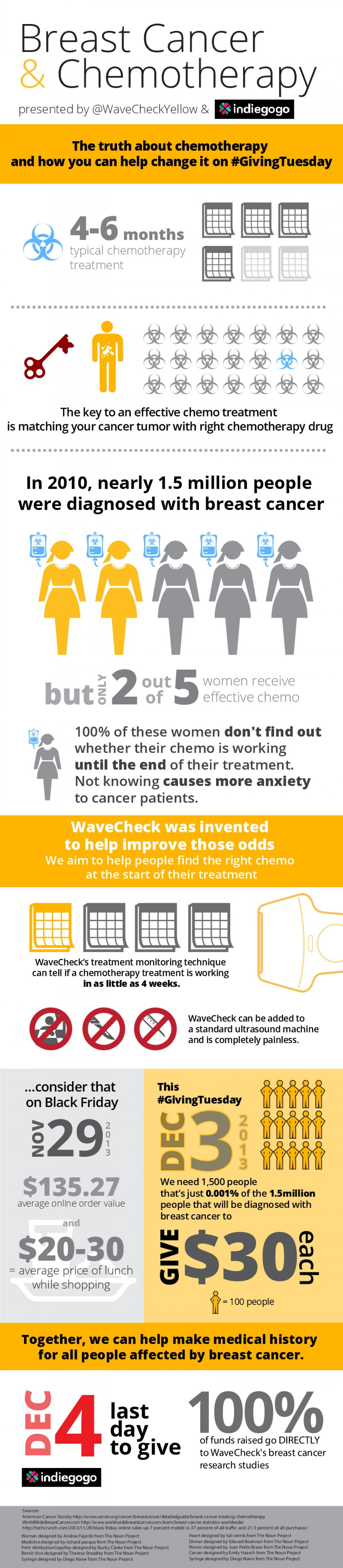 Breast Cancer & Chemotherapy Infographic