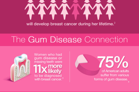 Breast Cancer & Oral Health Infographic