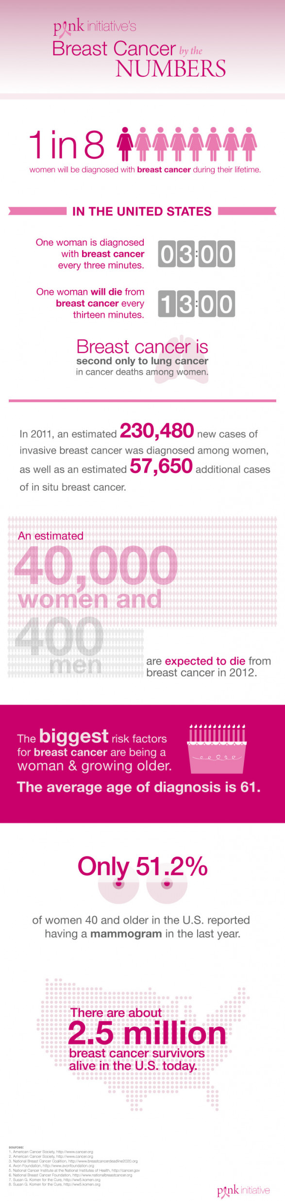 Facts About Breast Cancer (Infographic)