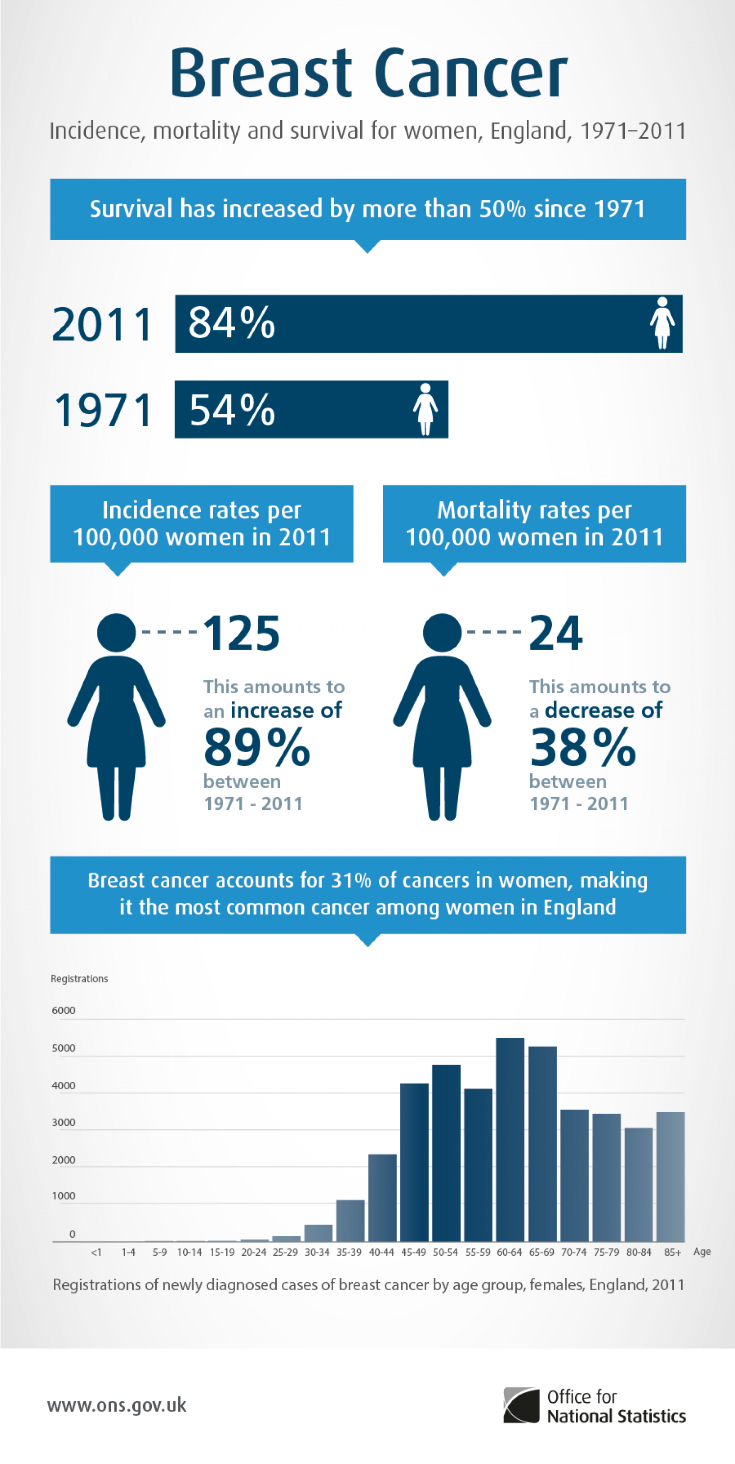Breast Cancer in England Infographic