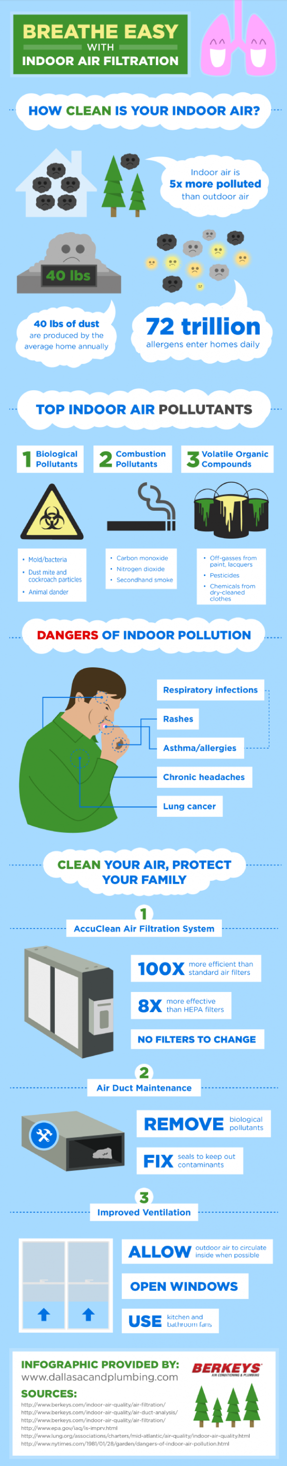 Breathe Easy with Indoor Air Filtration