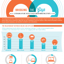 Bridging the Gap between Offline and Online Marketing Infographic