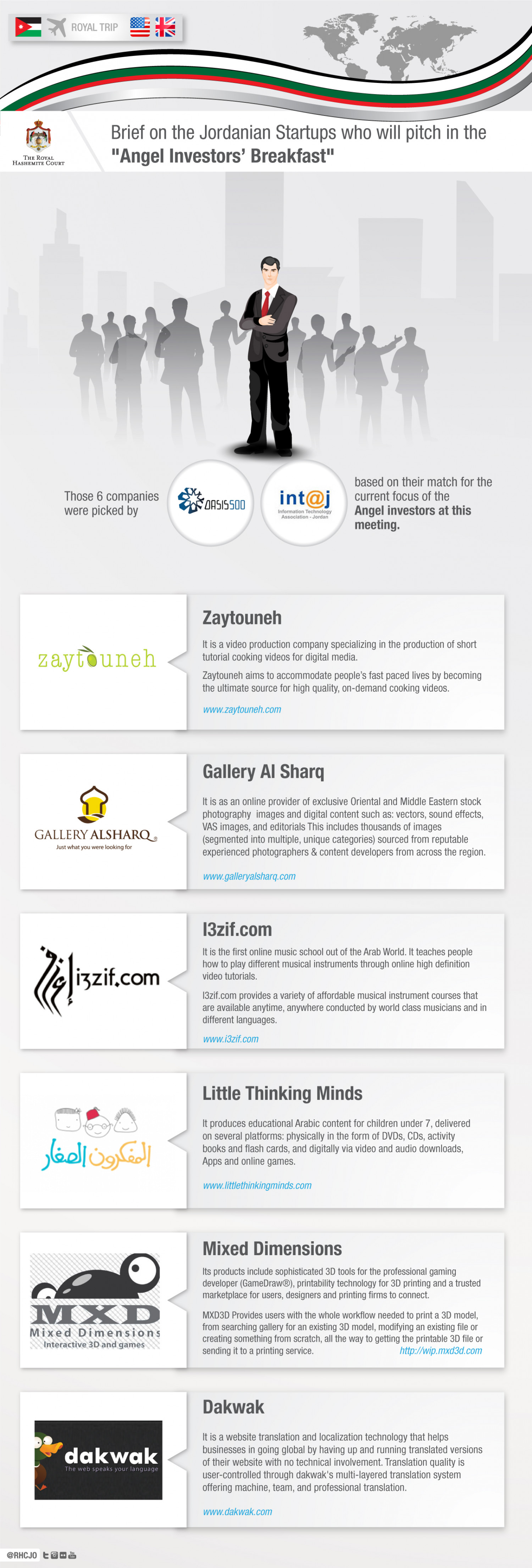 "Brief on the Jordanian Startups who Will Pitch in the ""Angel Investors' Breakfast"" Infographic"