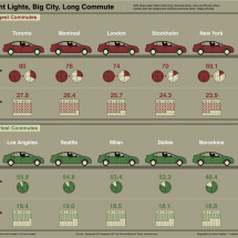 Bright Lights, Big City, Long Commute  Infographic