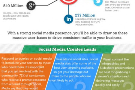 Bring the Strength of Social Media to your Business Infographic