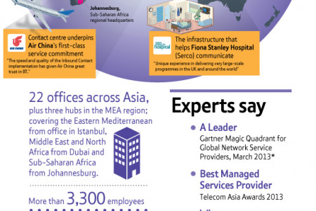 Bringing it all together across Asia, the Middle East and Africa Infographic