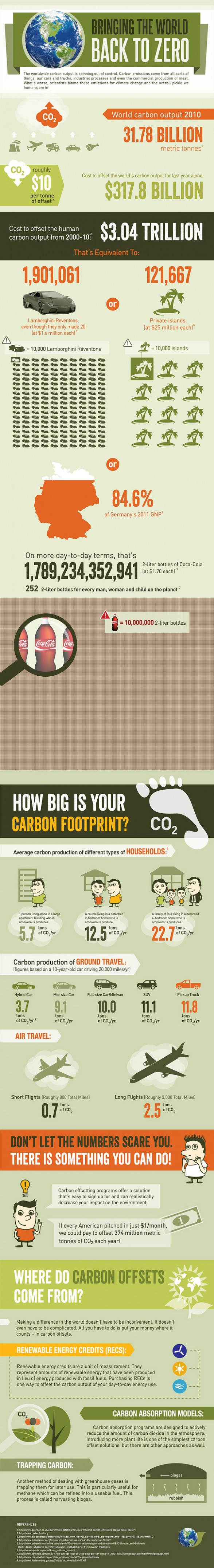 Carbon Footprint Reduction [INFOGRAPHIC]