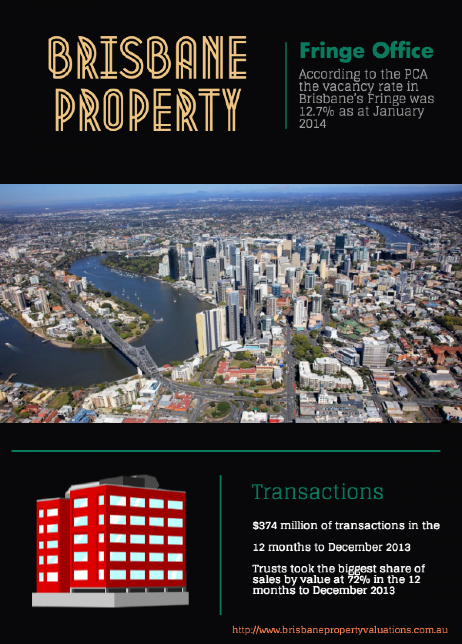 Brisbane Property Valuation Infographic