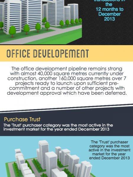 Brisbane Office Infographic