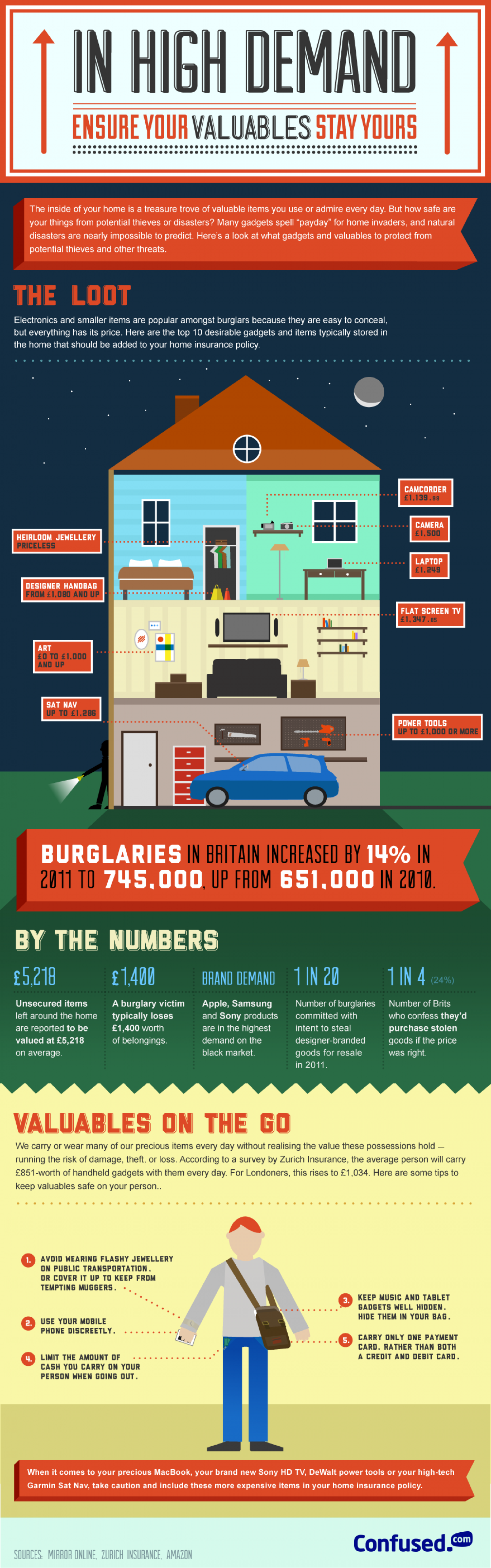 Britain's Most Burgled: Are You Insured? Infographic
