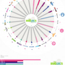 Britain's Top 25 Best-Loved Digital Brands Infographic