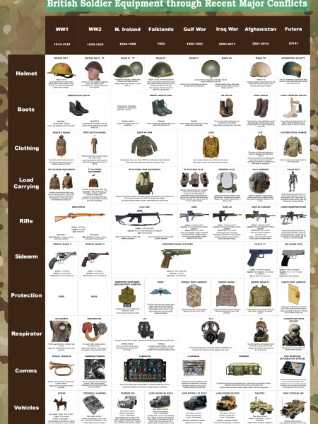 The Evolution of Army Kit - Brithish Soldier Equipment Through Recent Major Conflicts Infographic