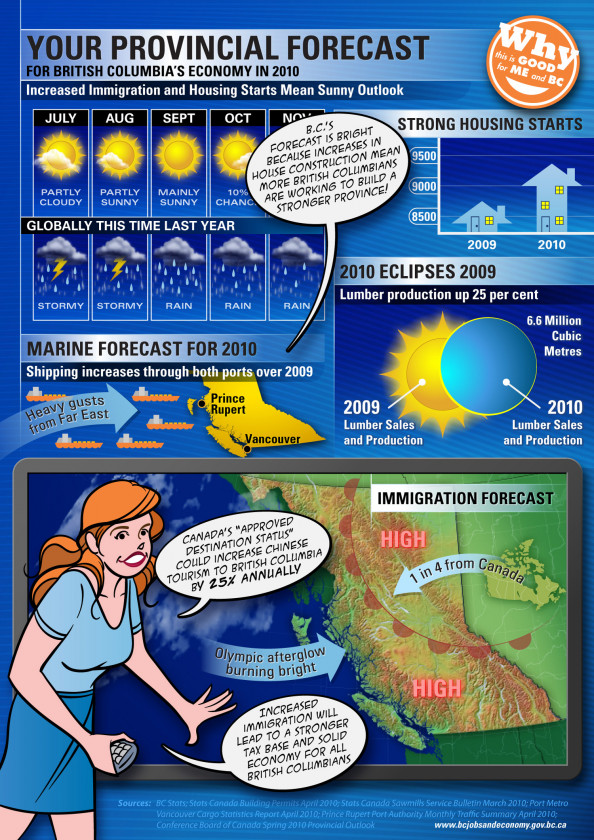 British Columbia&#039;s Economy, 2010: A Provincial Forecast Infographic