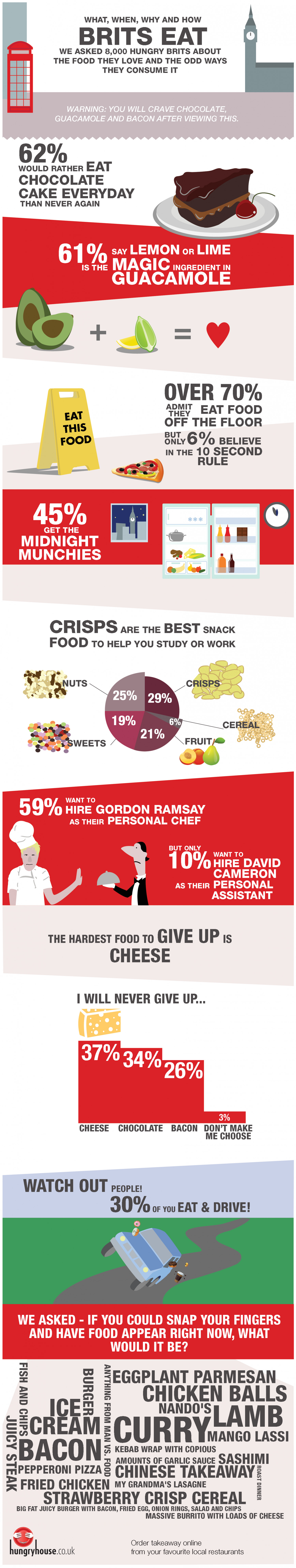 British Eating Habits Infographic