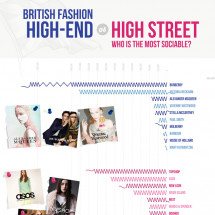 British Fashion: High End vs High Street - Who is the most sociable? Infographic