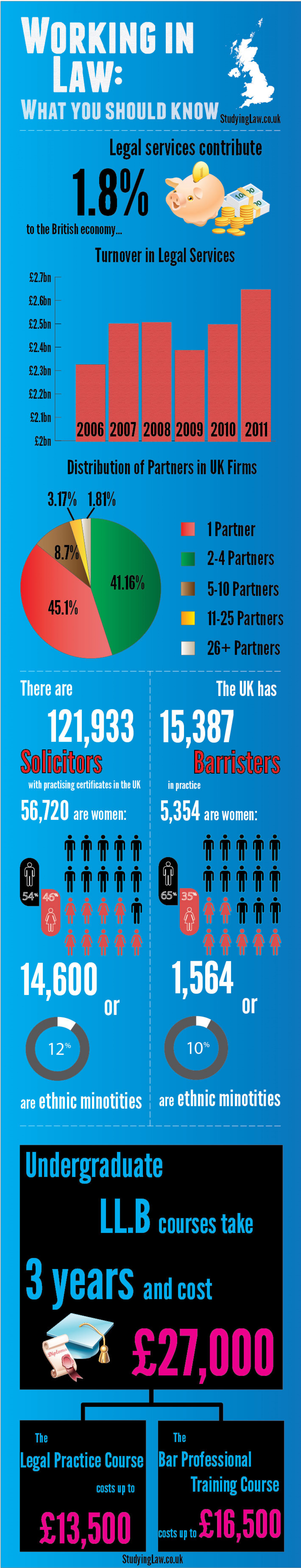 British Legal Services Infographic