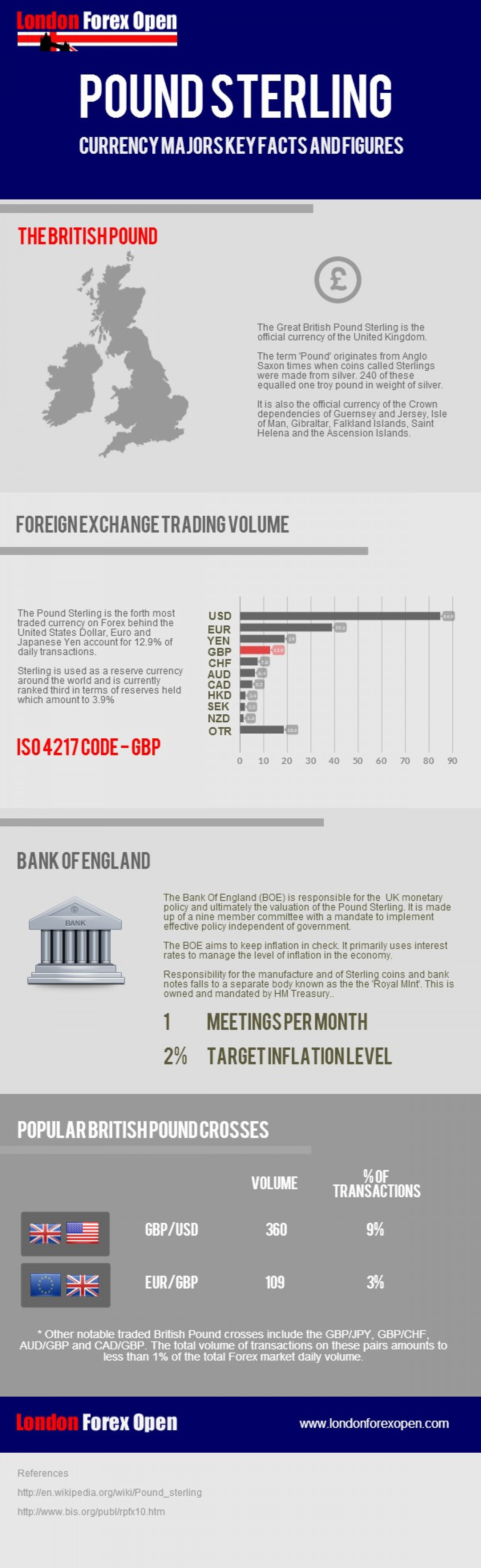 British Pound Sterling Infographic