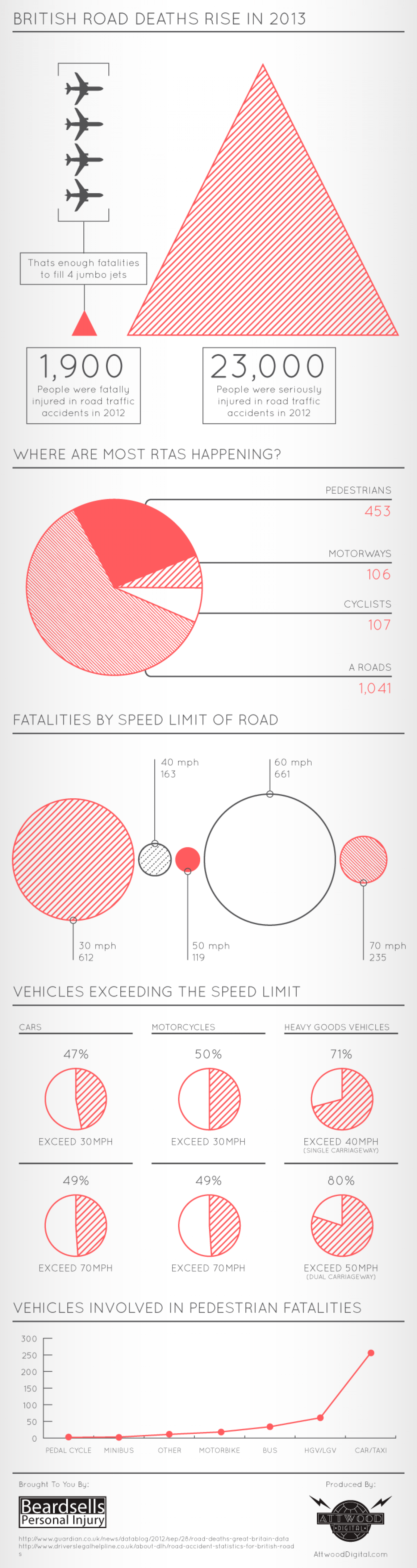 British Road Deaths Rise In 2013 Infographic