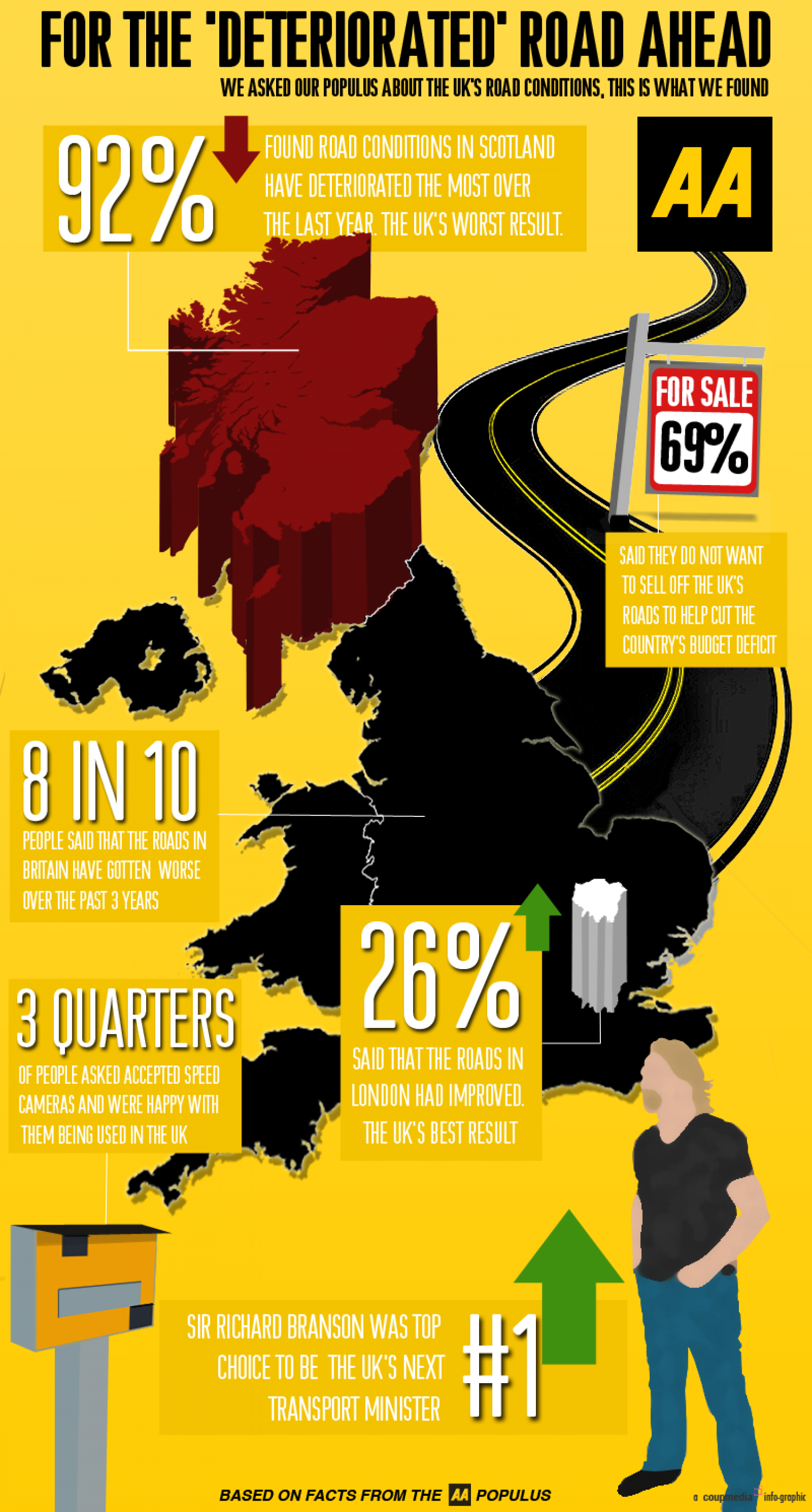 British Roads Infographic