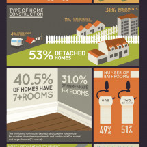 British-Columbia Homeowners Infographic
