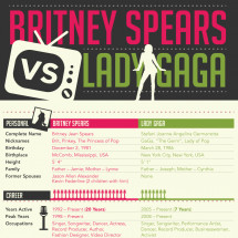 Britney Spears vs Lady Gaga  Infographic