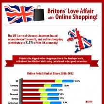 Britons' Love Affair with Online Shopping ! Infographic
