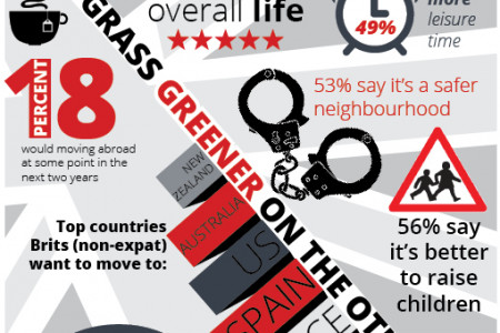 Brits Abroad - The Expat Life Infographic
