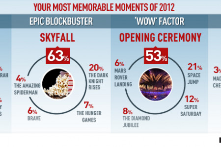 Brits have something to celebrate in 2012 as  homegrown talent secures a place in the nation's heart  Infographic