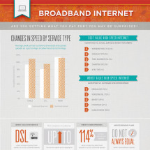Broadband Internet: Are You Getting What You Pay For? Infographic