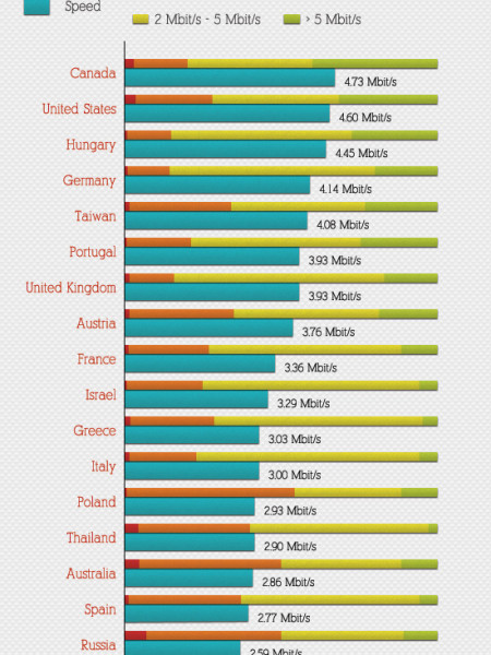 Broadband Internet Speeds - Fun Facts & Figures Infographic