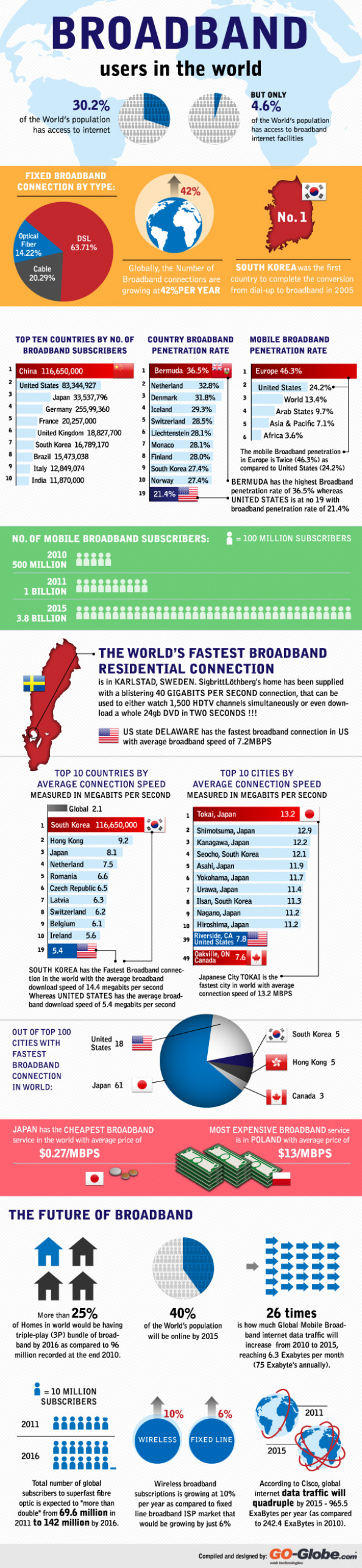 Broadband Users in the World Infographic