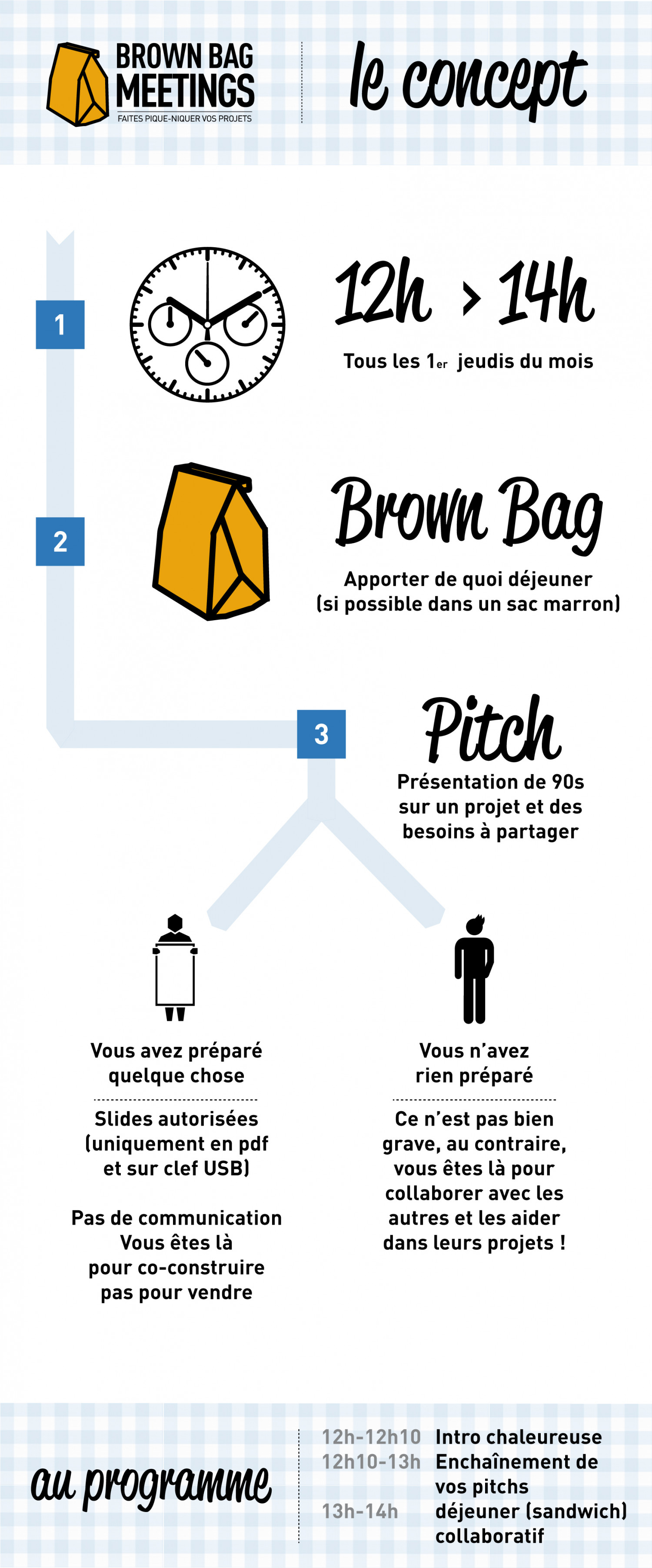 Brown Bag Meetings Infographic