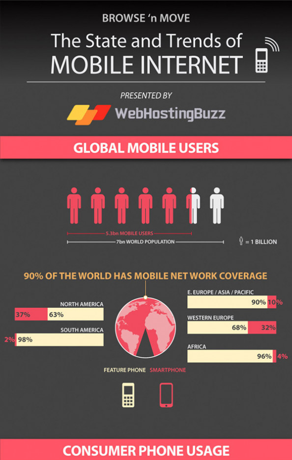 Browse &#039;n Move - The State and Trends of Mobile Internet Infographic
