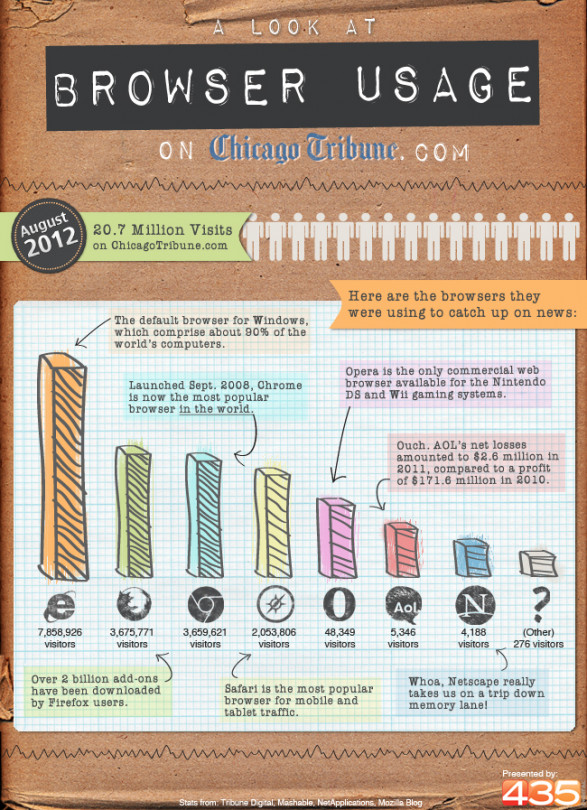 Browser Usage on Chicago Tribune