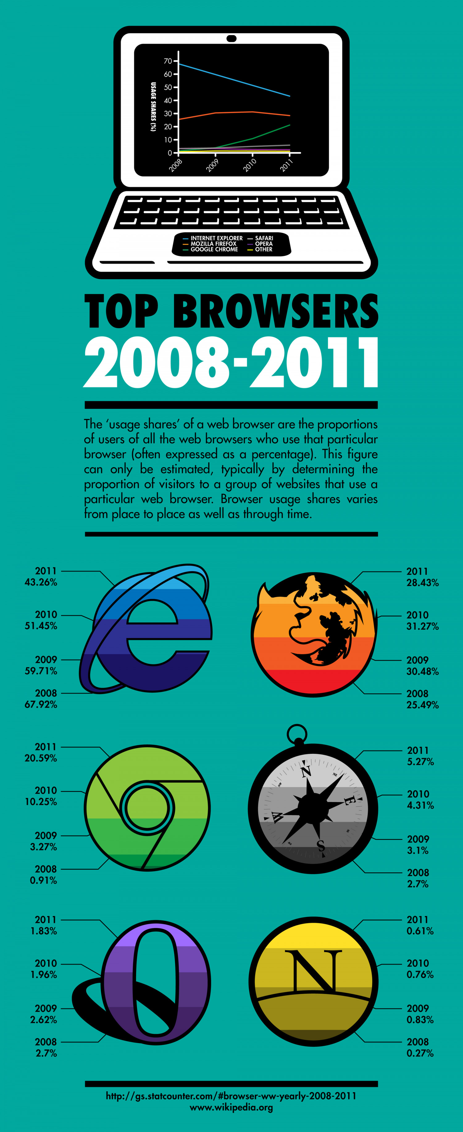 Browser Wars - Top Browsers 2008-2011 Infographic