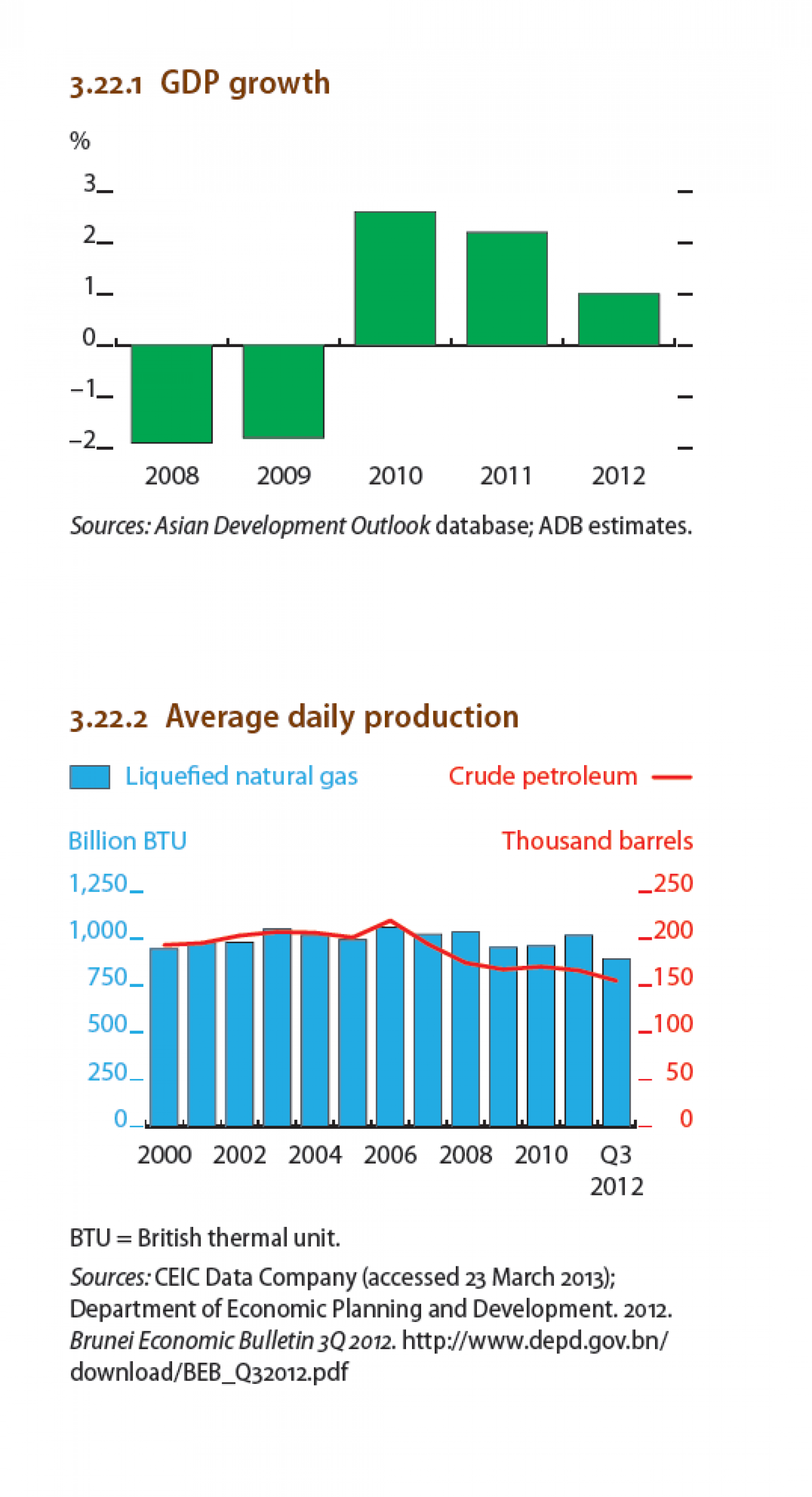 Brunei  Darussalam - Average daily production Infographic