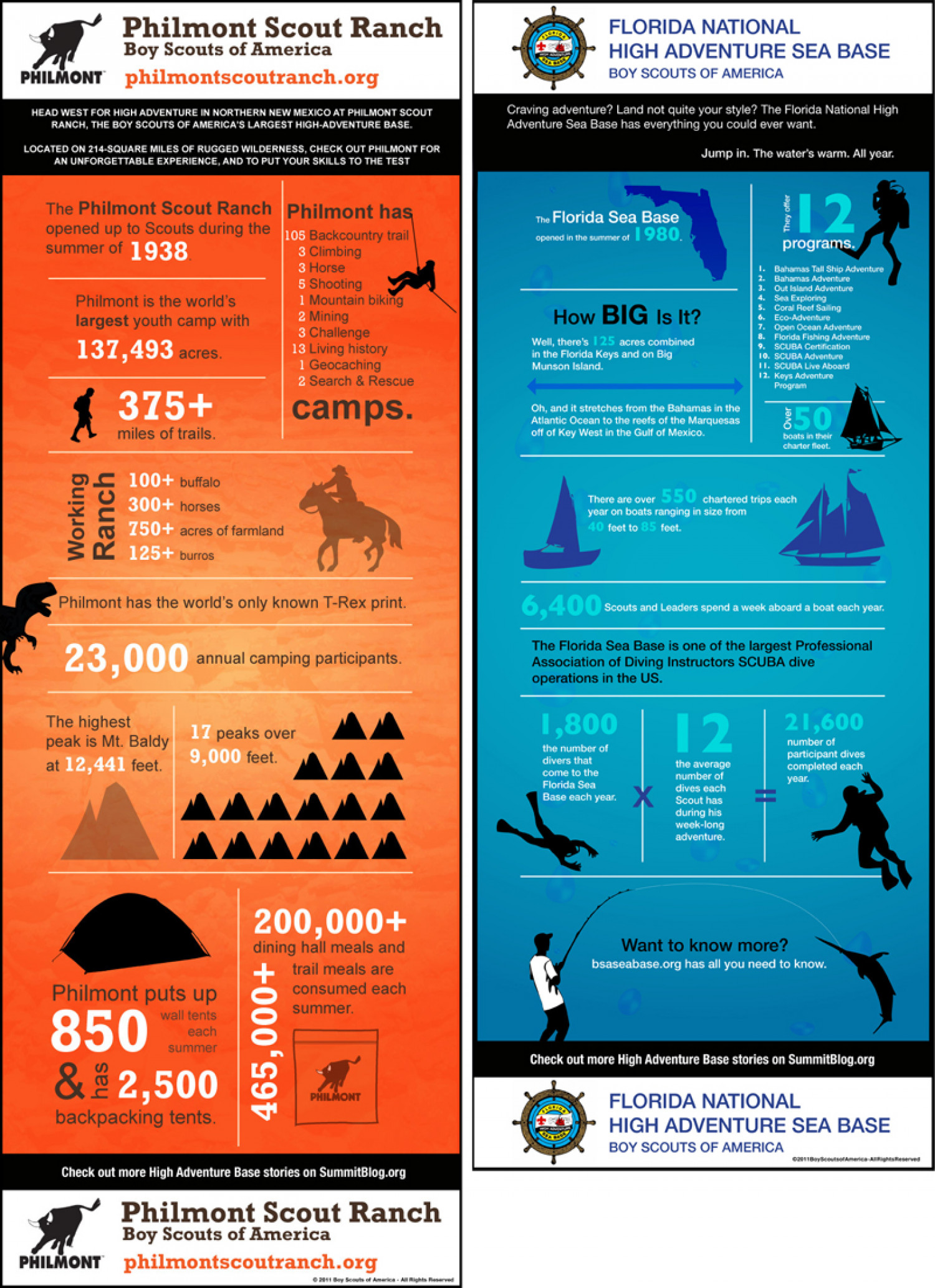BSA High-Adventure Bases at a Glance! Infographic