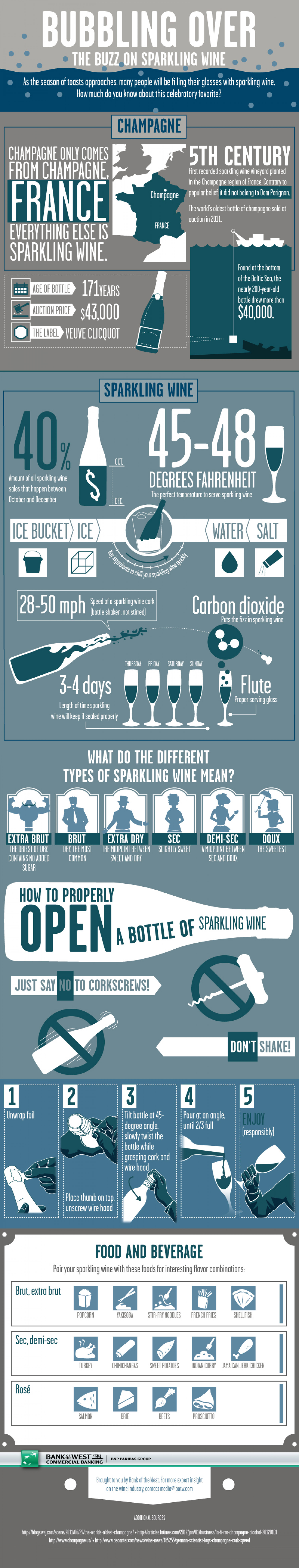 Bubbling Over: The Buzz on Sparkling Wine  Infographic