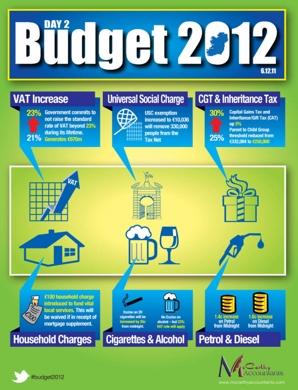 Budget 2012 Day 2 Infographic