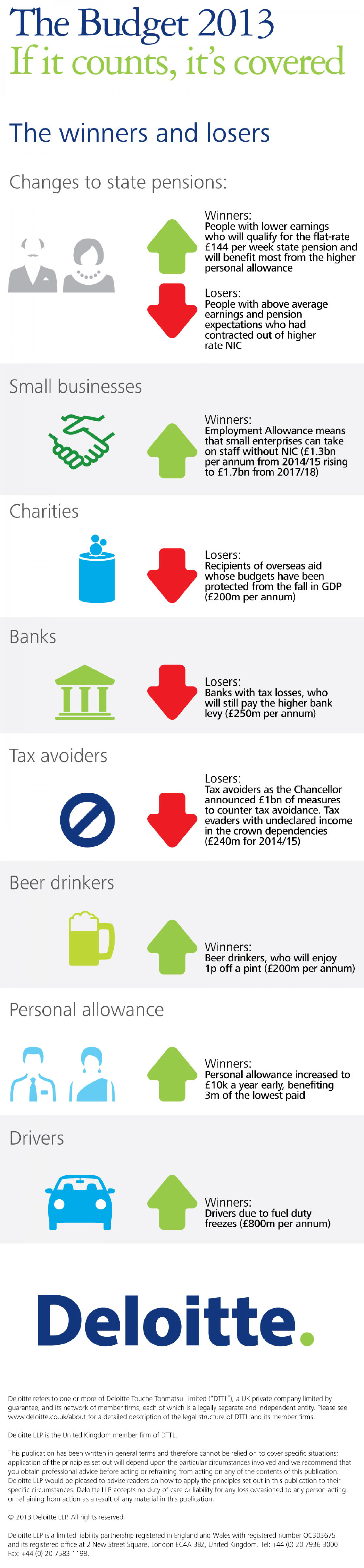 Budget 2013 Winners and Losers Infographic