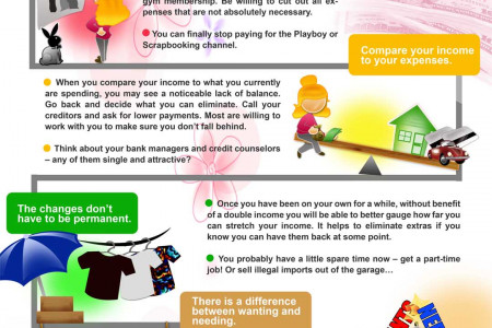 Budgeting Your Newly Divorced Lifestyle Infographic
