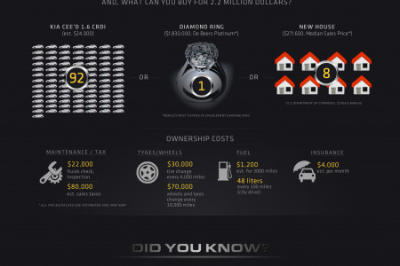 Bugatti Veyron - The World's Fastest Supercar Infographic