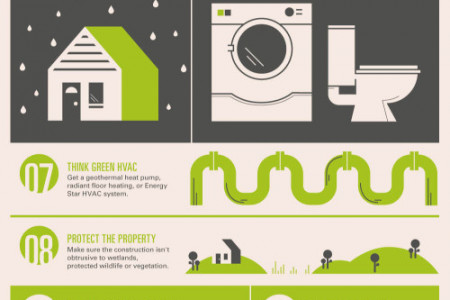 Build Your Dream Green Home in 13 Steps Infographic