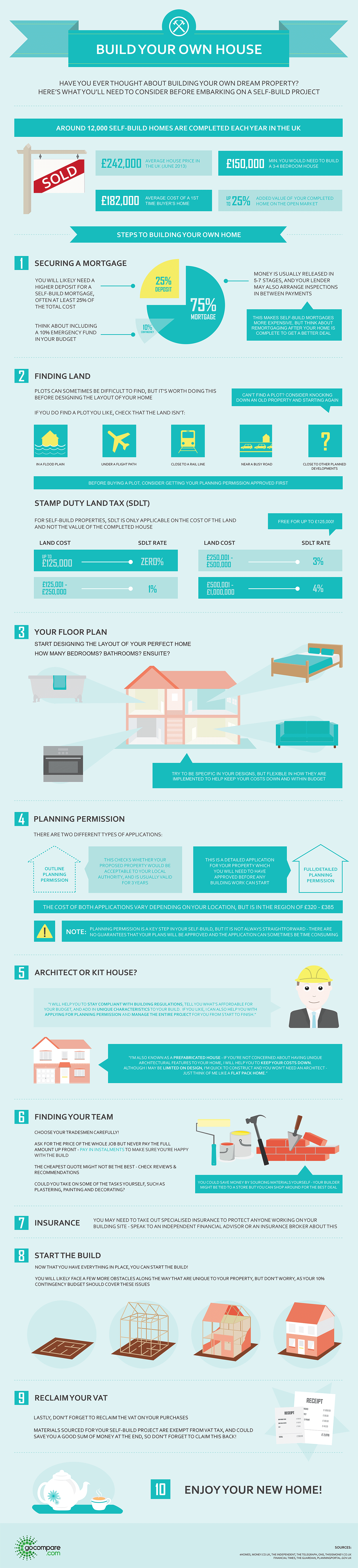 Build Your Own House Infographic