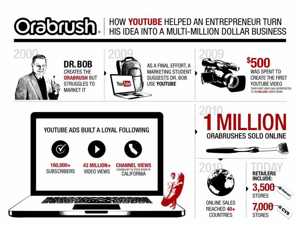 Building a Brand on YouTube Infographic